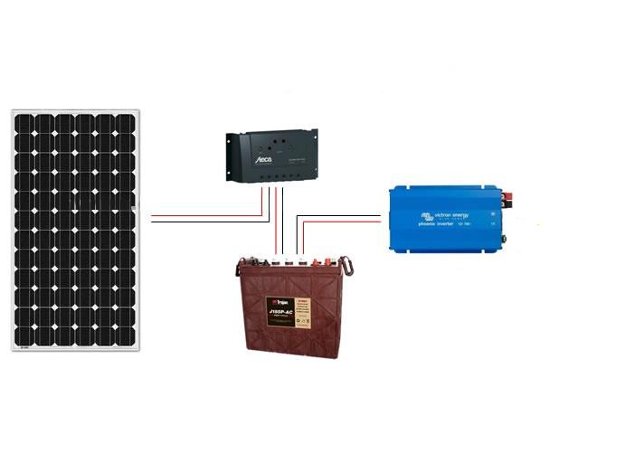 Kit basic fotovoltaico h 720w fix-plana
